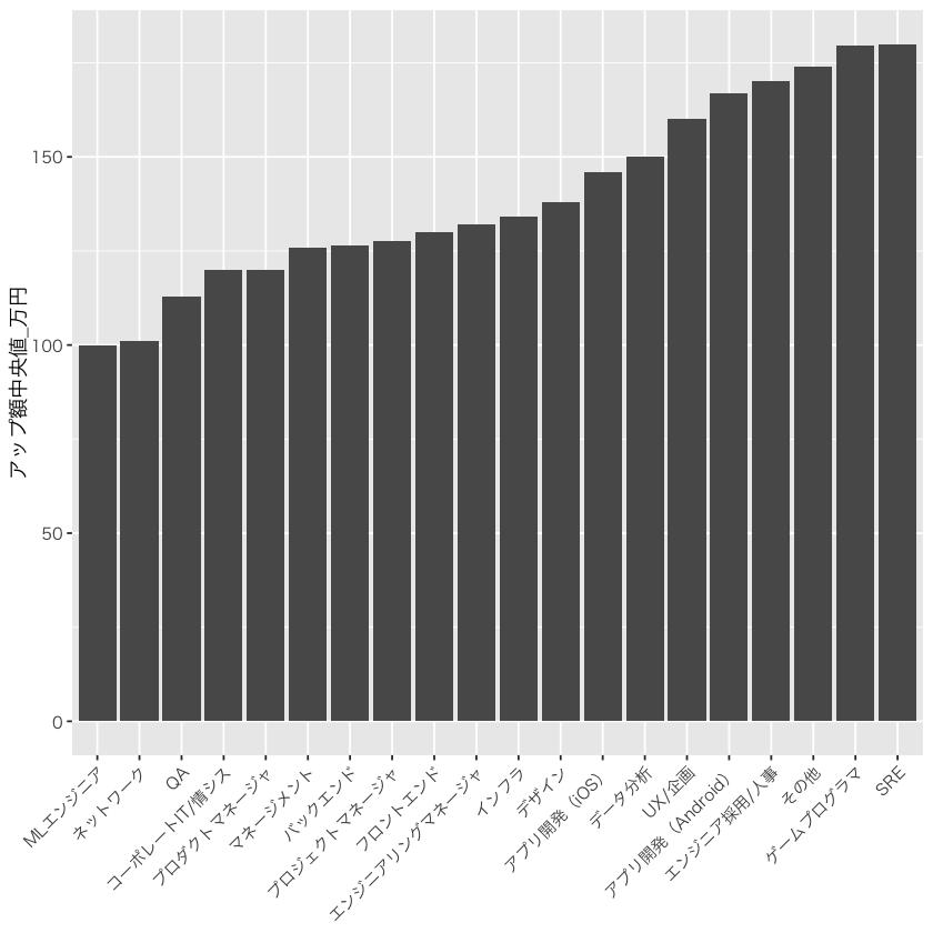 職種別の年収アップ額中央値グラフ