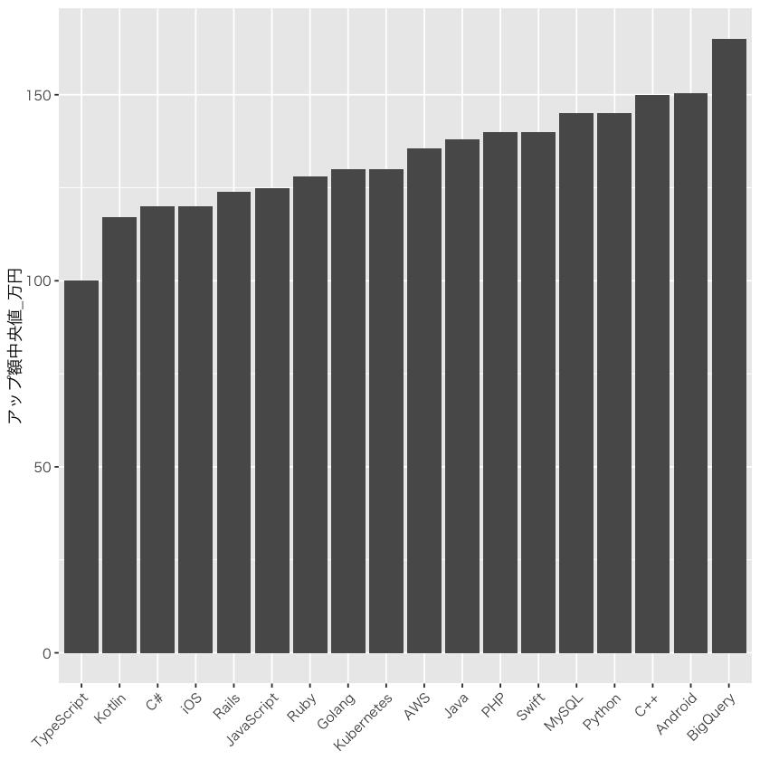 スキル別の年収アップ額中央値グラフ